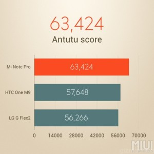 OnePlus 2 ANTUTU benchmarks more than Xiaomi Note Pro