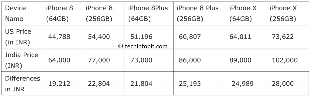 iPhone-Price-Comparision-Chart-India-iPhone-X-New Apple iPhones Are Up-to 43 Perccent Expensive In India-techinfoBiT- Buy-iPhone-x-India-price